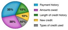 Credit Score Breakdown
